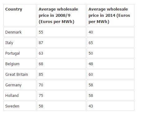 energy-price-declines